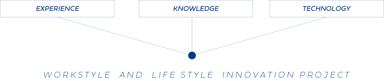 WORKSTYLE AND LIFE STYLE INNOVATION PROJECT