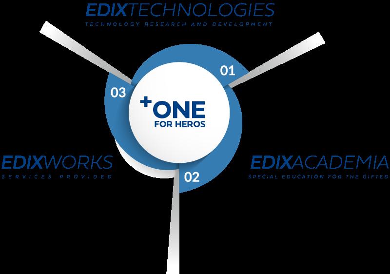 EDIX TECHNOLOGIES